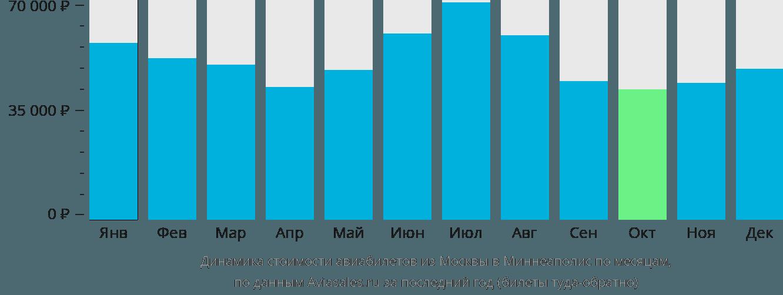 Динамика стоимости авиабилетов из Москвы в Миннеаполис по месяцам