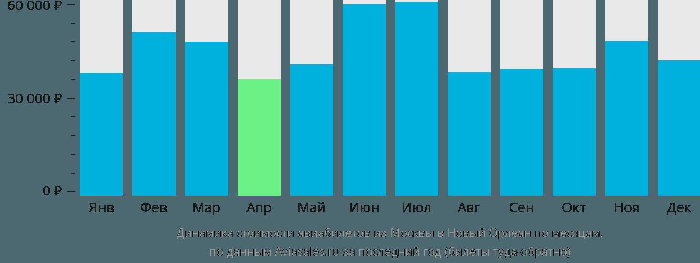 Динамика стоимости авиабилетов из Москвы в Новый Орлеан по месяцам