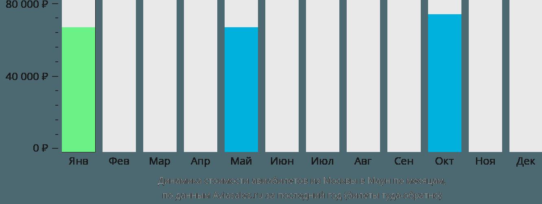 Динамика стоимости авиабилетов из Москвы в Маун по месяцам