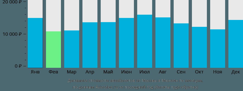 Динамика стоимости авиабилетов из Москвы в Мюнхен по месяцам
