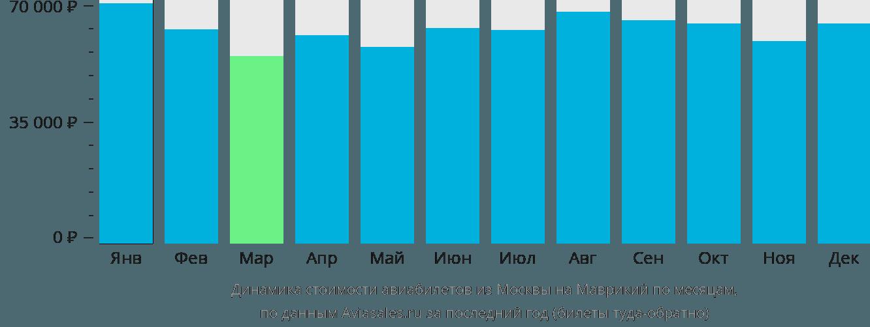 Динамика стоимости авиабилетов из Москвы на Маврикий по месяцам