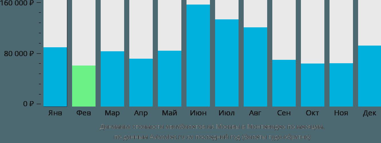 Динамика стоимости авиабилетов из Москвы в Монтевидео по месяцам