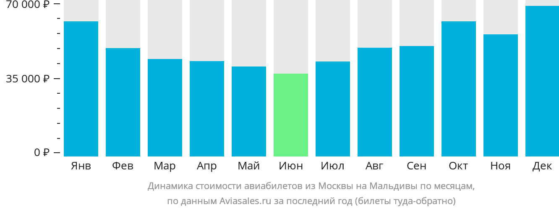 Динамика стоимости авиабилетов из Москвы на Мальдивы по месяцам