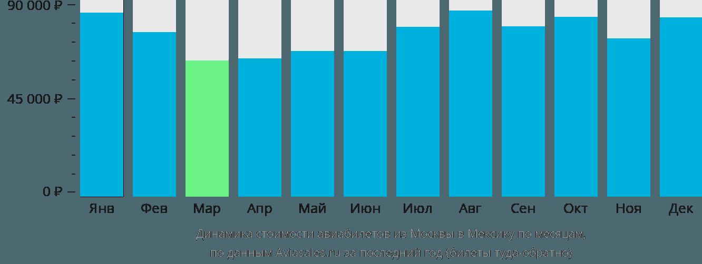 Динамика стоимости авиабилетов из Москвы в Мексику по месяцам