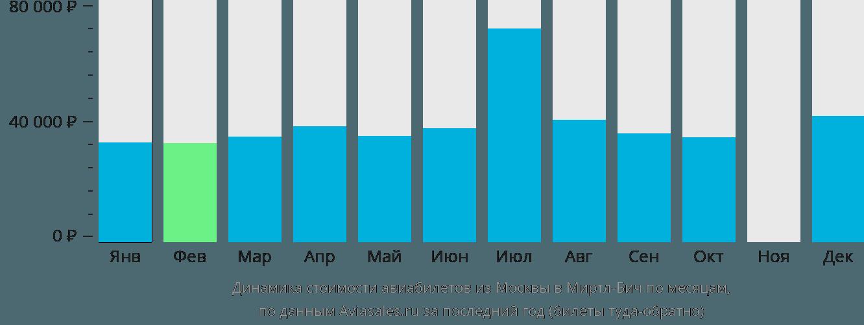 Динамика стоимости авиабилетов из Москвы в Миртл-Бич по месяцам