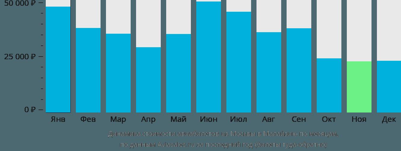 Динамика стоимости авиабилетов из Москвы в Малайзию по месяцам