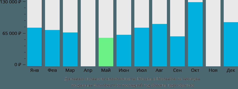 Динамика стоимости авиабилетов из Москвы в Мозамбик по месяцам