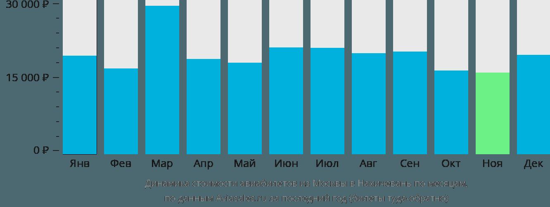 Динамика стоимости авиабилетов из Москвы в Нахичевань по месяцам