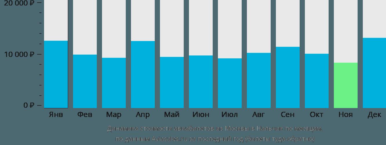 Динамика стоимости авиабилетов из Москвы в Нальчик по месяцам