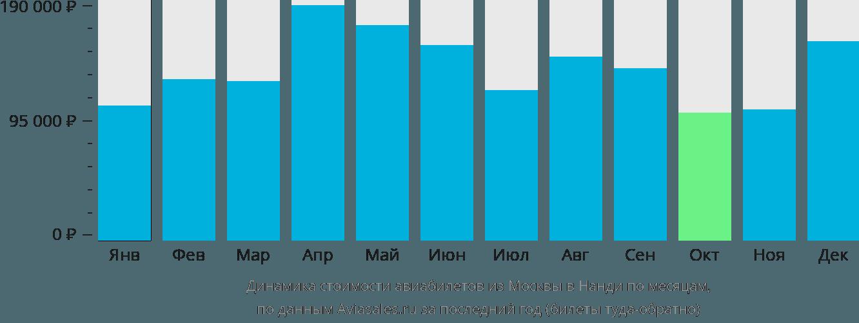 Динамика стоимости авиабилетов из Москвы в Нанди по месяцам