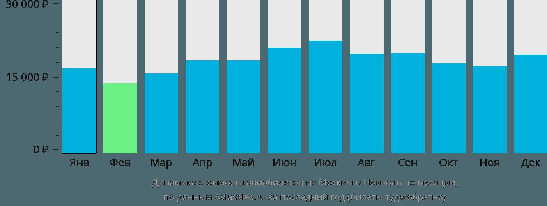 Динамика стоимости авиабилетов из Москвы в Неаполь по месяцам
