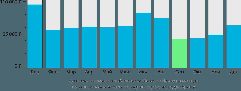 Динамика стоимости авиабилетов из Москвы в Нассау по месяцам