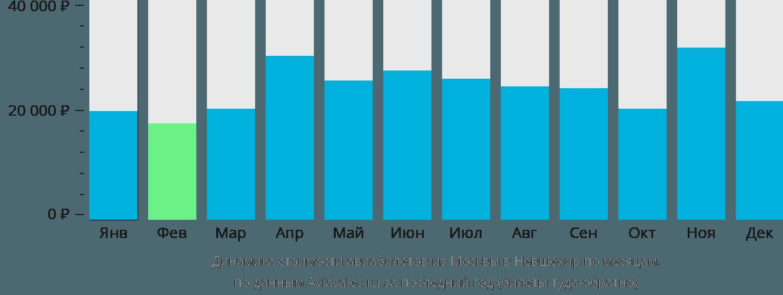 Динамика стоимости авиабилетов из Москвы в Невшехир по месяцам