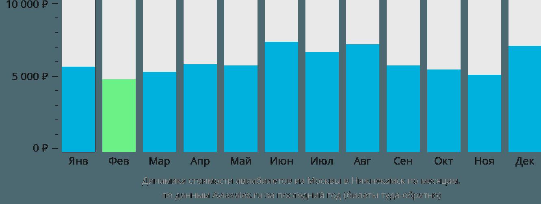 Динамика стоимости авиабилетов из Москвы в Нижнекамск по месяцам