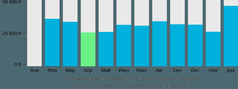 Динамика стоимости авиабилетов из Москвы в Энфиду по месяцам