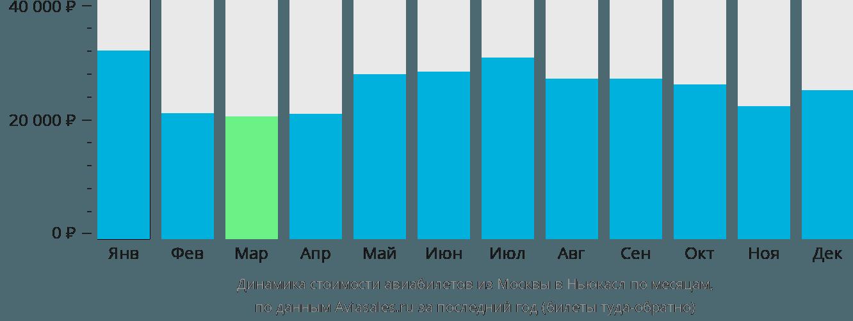 Динамика стоимости авиабилетов из Москвы в Ньюкасл по месяцам