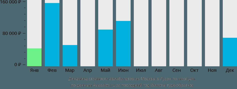 Динамика стоимости авиабилетов из Москвы в Лусон по месяцам