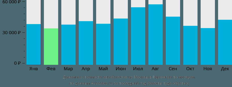 Динамика стоимости авиабилетов из Москвы в Нерюнгри по месяцам