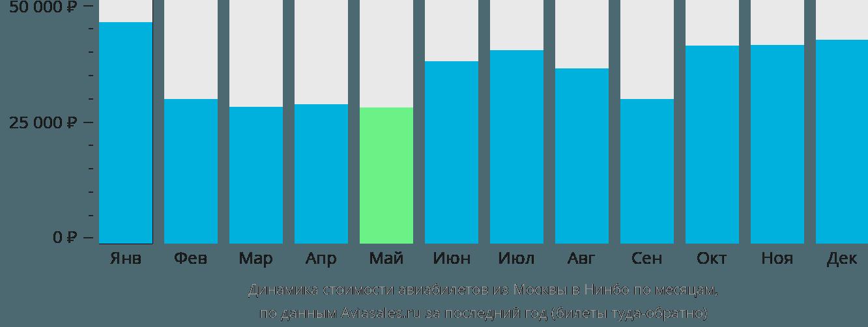 Динамика стоимости авиабилетов из Москвы в Нинбо по месяцам