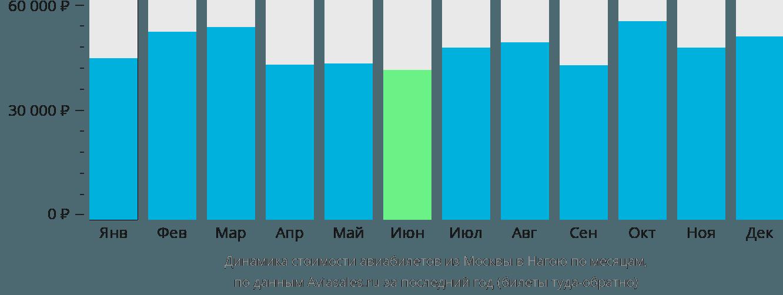 Динамика стоимости авиабилетов из Москвы в Нагою по месяцам