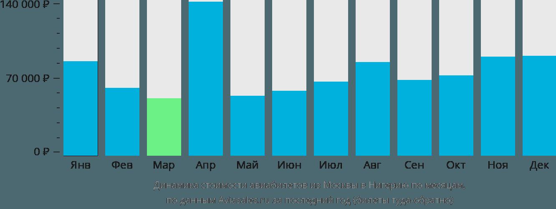 Динамика стоимости авиабилетов из Москвы в Нигерию по месяцам