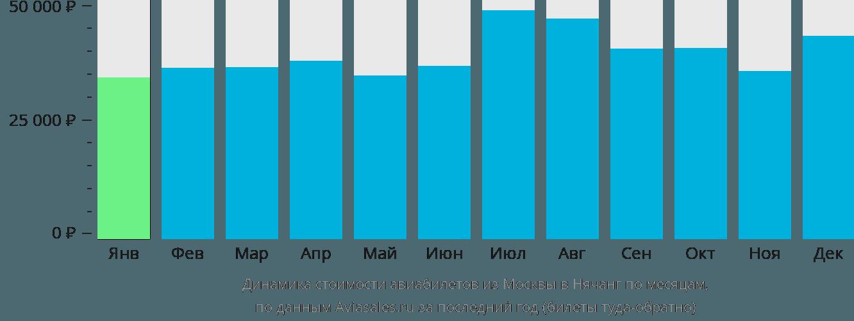 Динамика стоимости авиабилетов из Москвы в Нячанг по месяцам