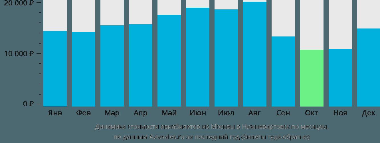 Динамика стоимости авиабилетов из Москвы в Нижневартовск по месяцам
