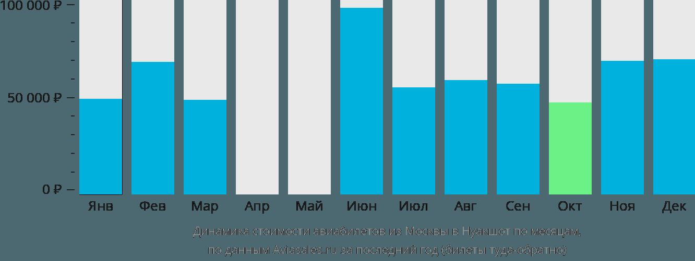 Динамика стоимости авиабилетов из Москвы в Нуакшот по месяцам