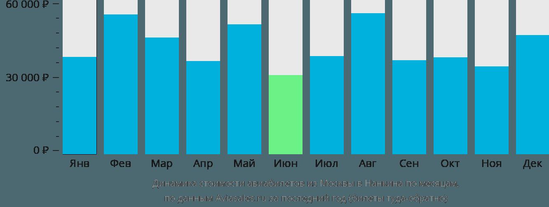 Динамика стоимости авиабилетов из Москвы в Нанкина по месяцам