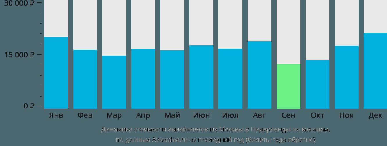 Динамика стоимости авиабилетов из Москвы в Нидерланды по месяцам