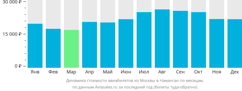 Динамика стоимости авиабилетов из Москвы в Наманган по месяцам