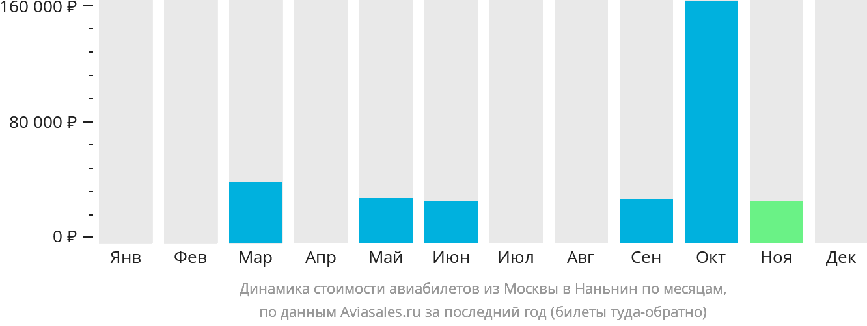 Динамика стоимости авиабилетов из Москвы в Наньнин по месяцам
