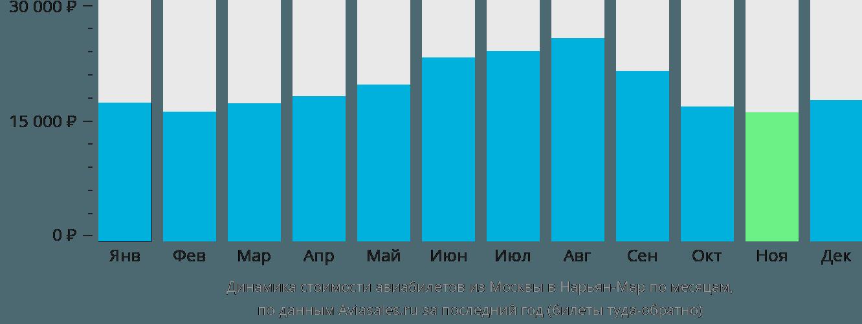 Динамика стоимости авиабилетов из Москвы в Нарьян-Мар по месяцам