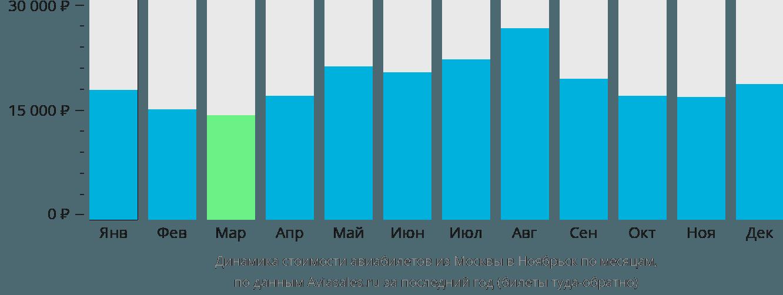 Динамика стоимости авиабилетов из Москвы в Ноябрьск по месяцам