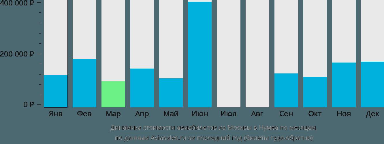 Динамика стоимости авиабилетов из Москвы в Нумеа по месяцам
