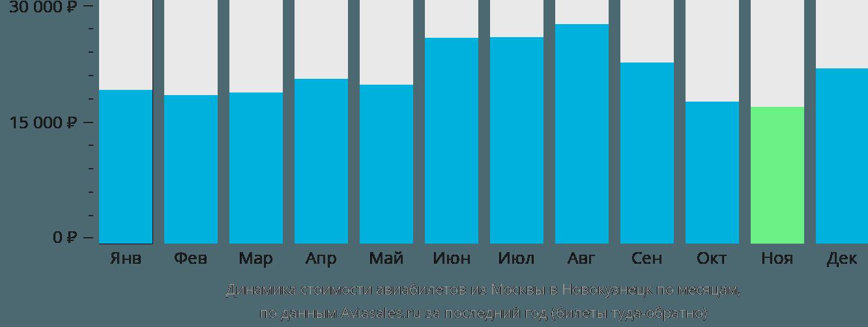 Динамика стоимости авиабилетов из Москвы в Новокузнецк по месяцам
