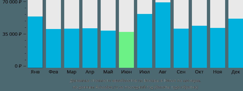 Динамика стоимости авиабилетов из Москвы в Непал по месяцам