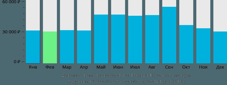 Динамика стоимости авиабилетов из Москвы в Норильск по месяцам