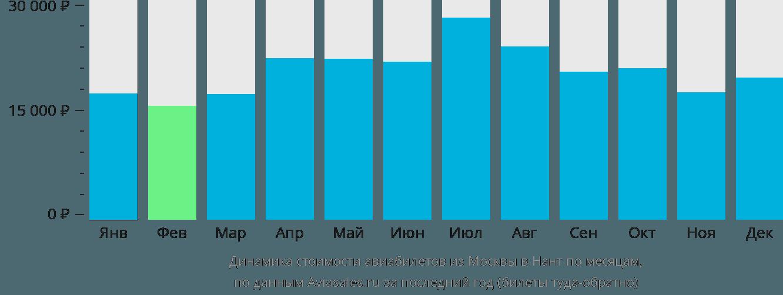 Динамика стоимости авиабилетов из Москвы в Нант по месяцам