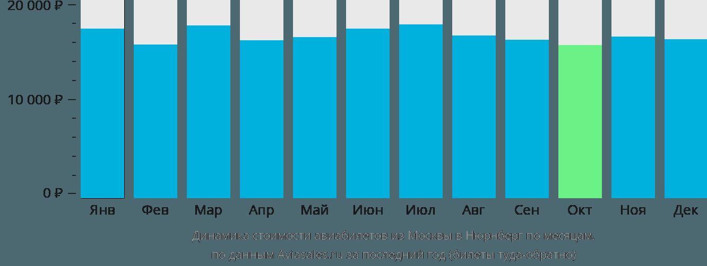 Динамика стоимости авиабилетов из Москвы в Нюрнберг по месяцам