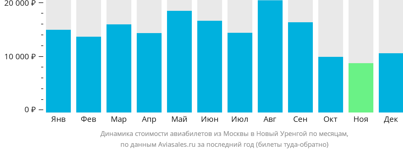 Динамика стоимости авиабилетов из Москвы в Новый Уренгой по месяцам
