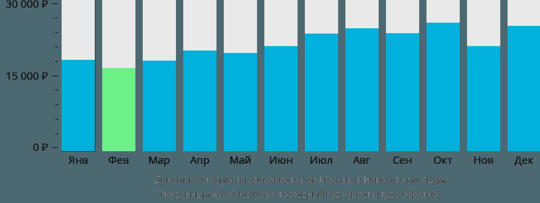 Динамика стоимости авиабилетов из Москвы в Навои по месяцам