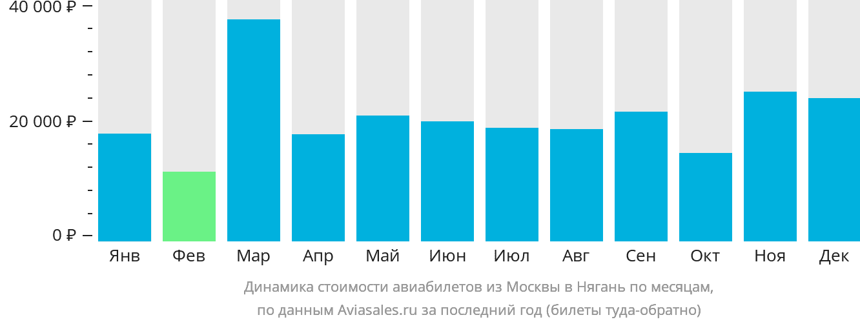 Динамика стоимости авиабилетов из Москвы в Нягань по месяцам