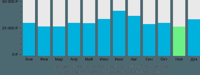 Динамика стоимости авиабилетов из Москвы в Нью-Йорк по месяцам