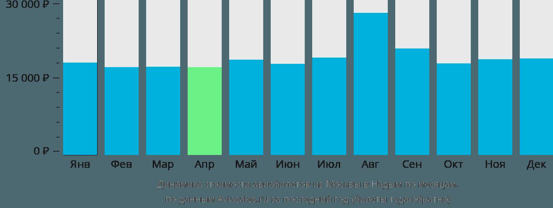 Динамика стоимости авиабилетов из Москвы в Надым по месяцам