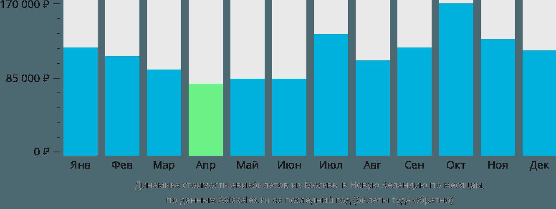 Динамика стоимости авиабилетов из Москвы в Новую Зеландию по месяцам