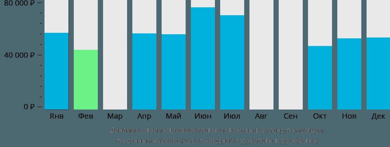 Динамика стоимости авиабилетов из Москвы в Окленд по месяцам