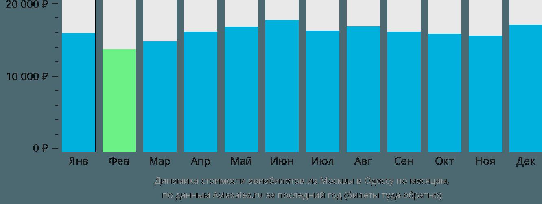 Динамика стоимости авиабилетов из Москвы в Одессу по месяцам