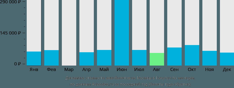Динамика стоимости авиабилетов из Москвы в Кахулуи по месяцам