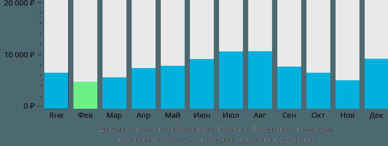 Динамика стоимости авиабилетов из Москвы во Владикавказ по месяцам